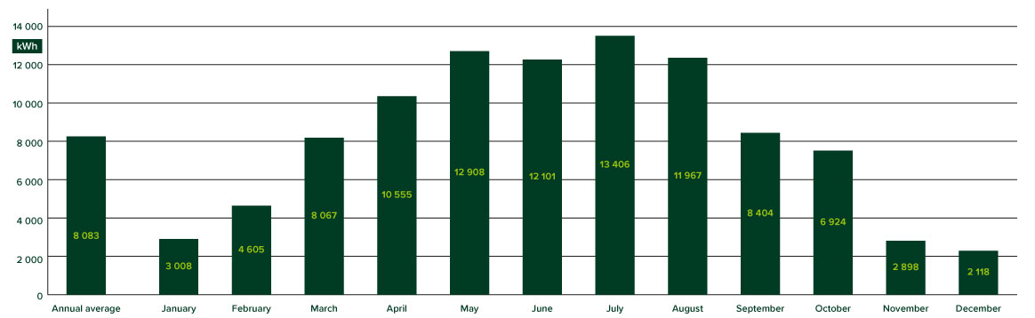Rvenues photovoltaics by month - graph
