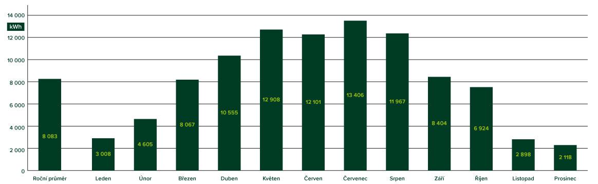 Výnosy fotovoltaiky dle měsíců - graf